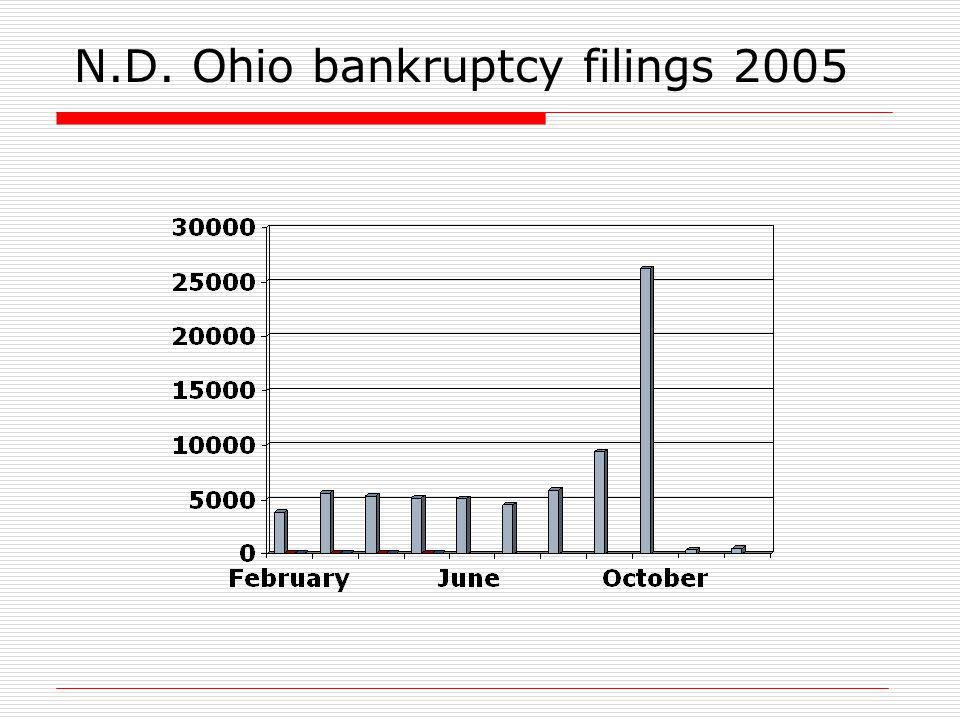 N.D. Ohio bankruptcy filings 2005