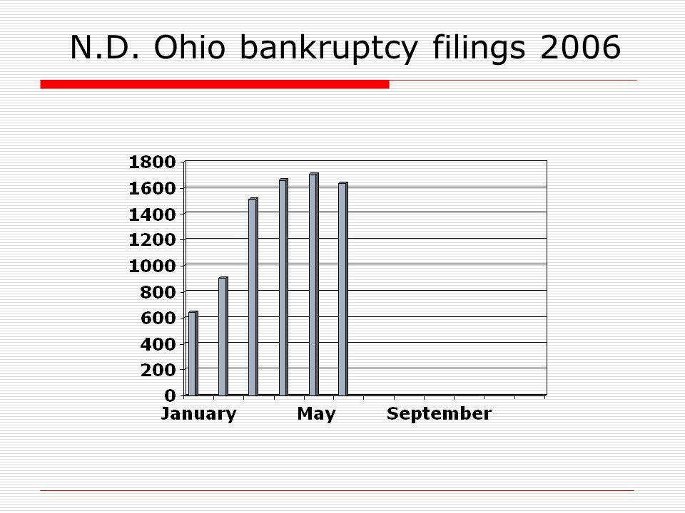 N.D. Ohio bankruptcy filings 2006