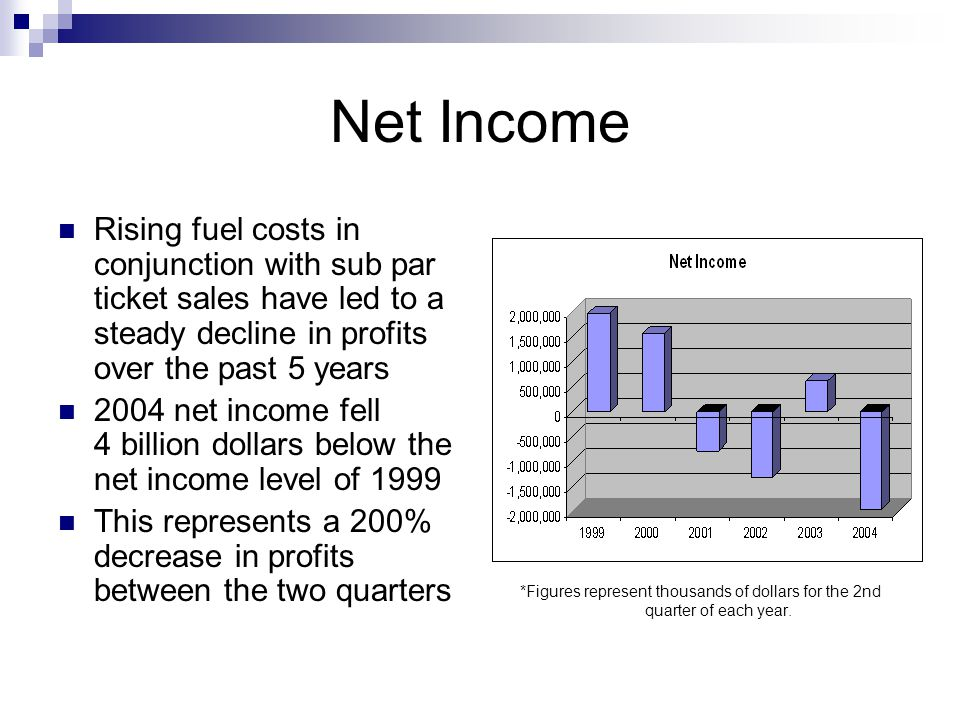 Net Income Rising fuel costs in conjunction with sub par ticket sales have led to a steady decline in profits over the past 5 years 2004 net income fell 4 billion dollars below the net income level of 1999 This represents a 200% decrease in profits between the two quarters *Figures represent thousands of dollars for the 2nd quarter of each year.