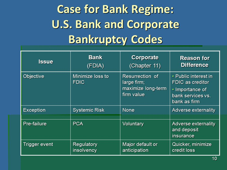 10 Case for Bank Regime: U.S. Bank and Corporate Bankruptcy Codes IssueBank(FDIA)Corporate (Chapter 11) Reason for Difference Objective Minimize loss