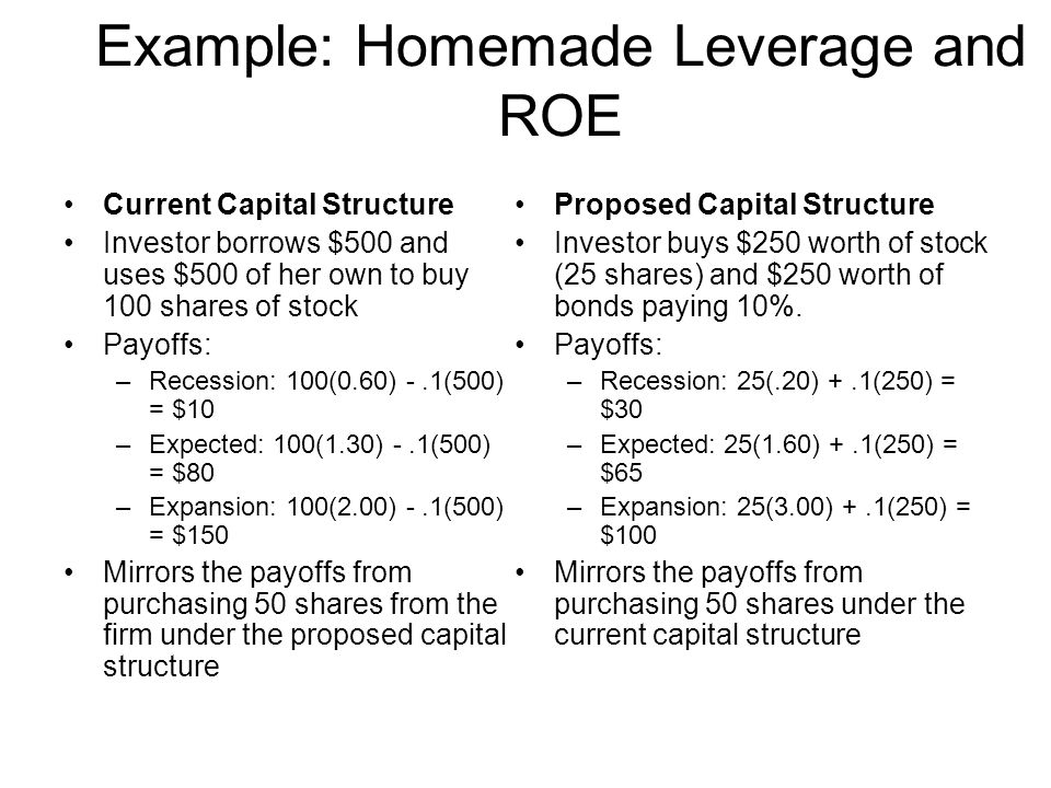 Example: Homemade Leverage and ROE Current Capital Structure Investor borrows $500 and uses $500 of her own to buy 100 shares of stock Payoffs: –Reces