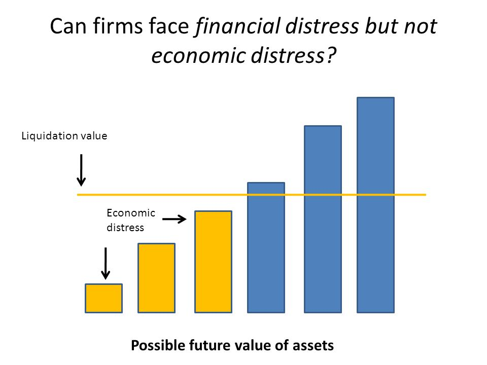 Can firms face financial distress but not economic distress? Possible future value of assets Economic distress Liquidation value