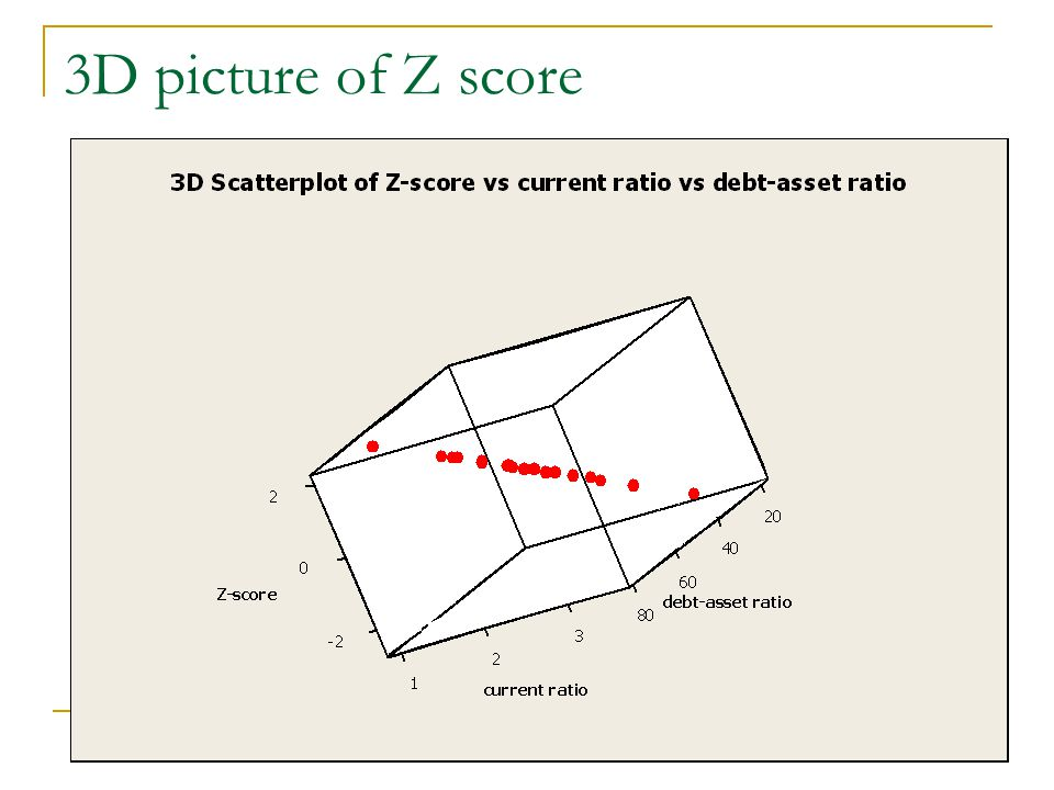 3D picture of Z score