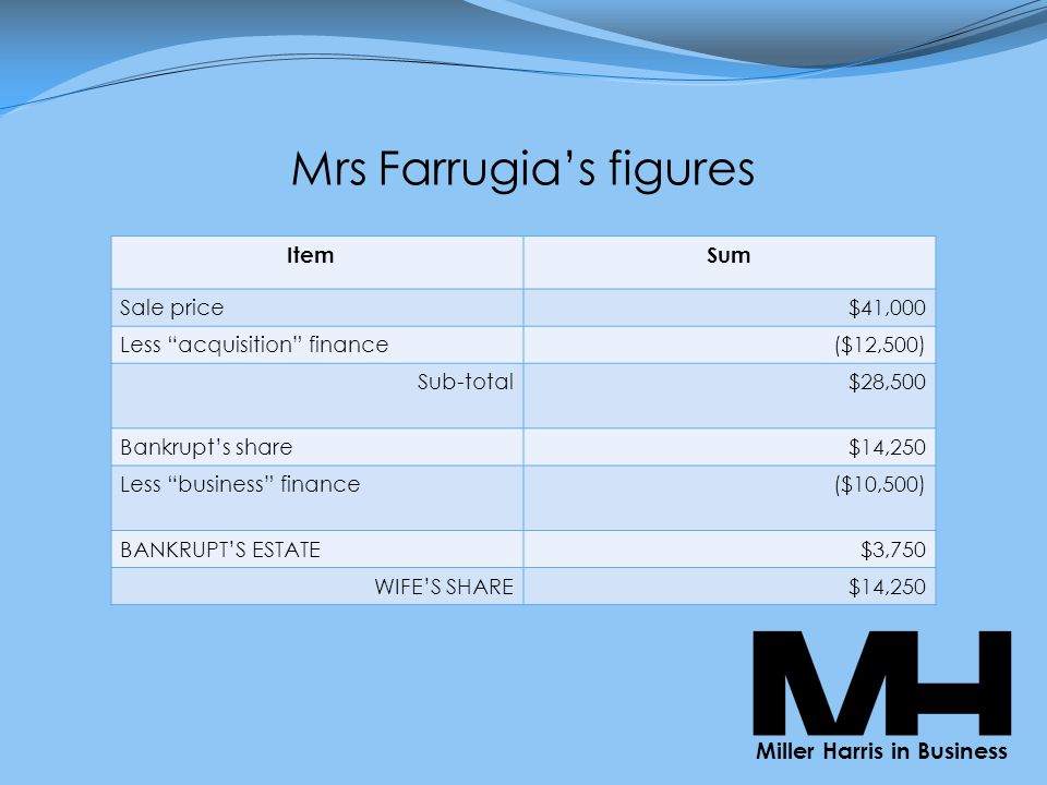 Mrs Farrugia's figures Miller Harris in Business Item Sum Sale price$41,000 Less acquisition finance($12,500) Sub ‑ total $28,500 Bankrupt's share$14,250 Less business finance($10,500) BANKRUPT'S ESTATE$3,750 WIFE'S SHARE$14,250