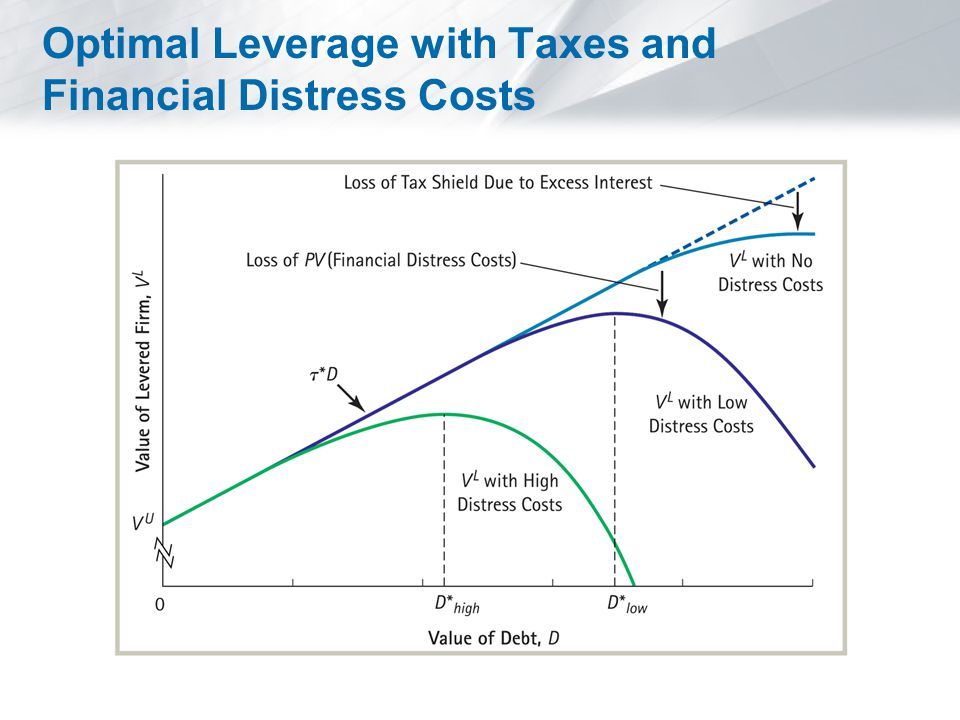 Optimal Leverage with Taxes and Financial Distress Costs