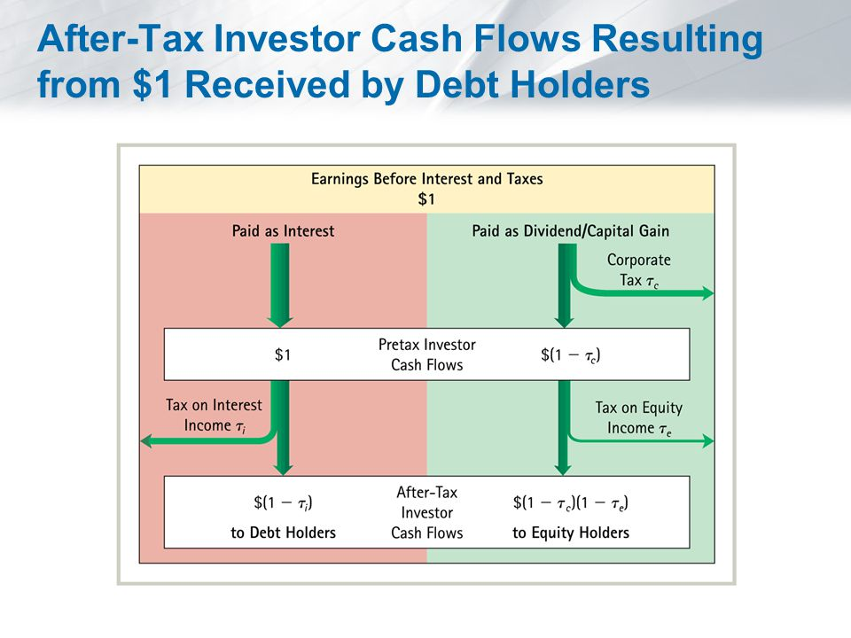 Considering Personal Taxes in the Interest Tax Shield In general, every $1 received after taxes by debt holders from interest payments costs equity holders $(1 −  *) on an after-tax basis, where:  Effective Tax Advantage of Debt: When there are no personal taxes on debt income (  i = 0) or when the personal tax rates on debt and equity income are the same (  i =  e ), the formula reduces to  * =  c.