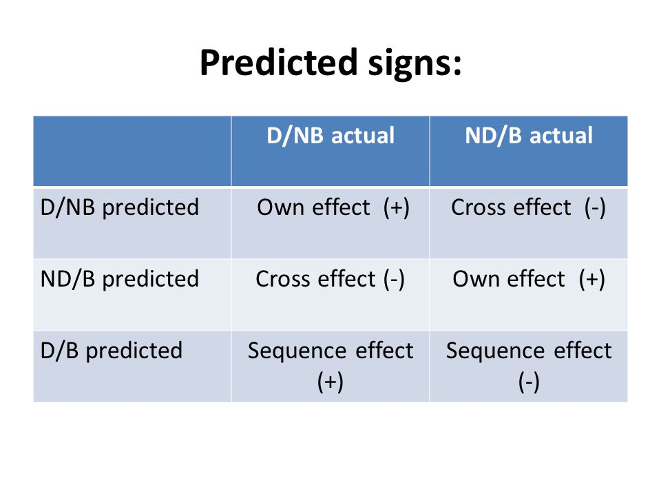 Predicted signs: D/NB actualND/B actual D/NB predicted Own effect (+)Cross effect (-) ND/B predictedCross effect (-)Own effect (+) D/B predictedSequence effect (+) Sequence effect (-)