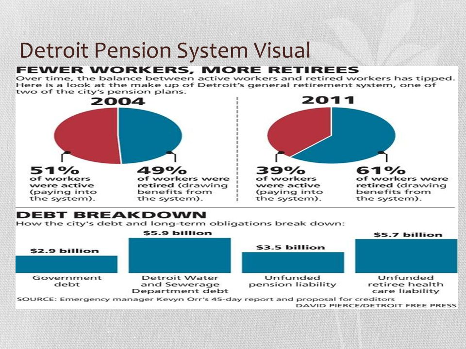 Detroit Pension System Visual