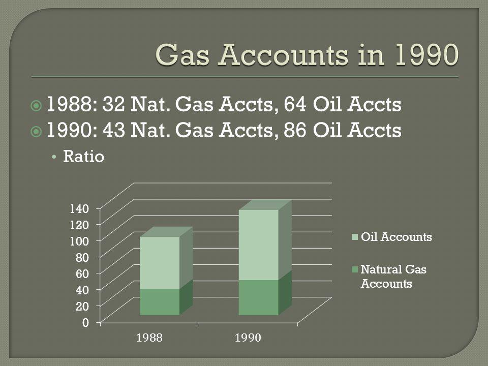  1988: 32 Nat. Gas Accts, 64 Oil Accts  1990: 43 Nat. Gas Accts, 86 Oil Accts Ratio