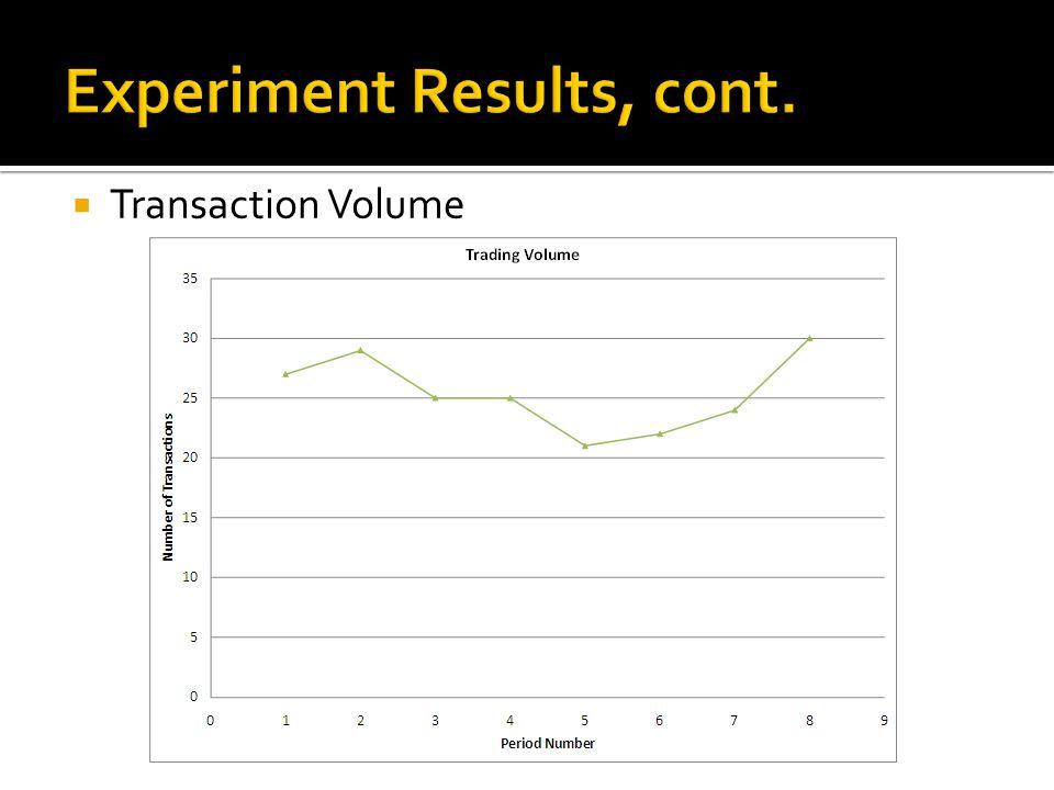  Transaction Volume