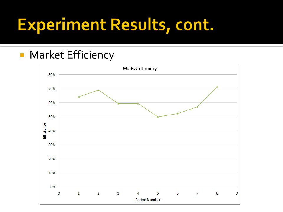  Market Efficiency