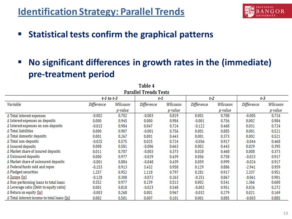 Identification Strategy: Parallel Trends  Statistical tests confirm the graphical patterns  No significant differences in growth rates in the (immediate) pre-treatment period 19