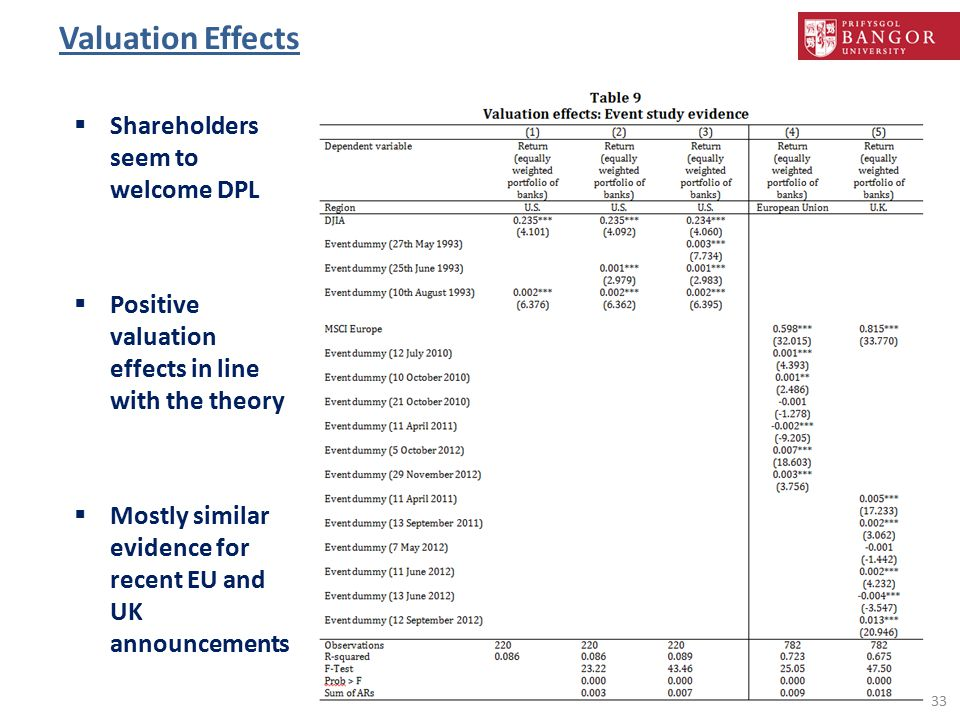 Valuation Effects 33  Shareholders seem to welcome DPL  Positive valuation effects in line with the theory  Mostly similar evidence for recent EU and UK announcements