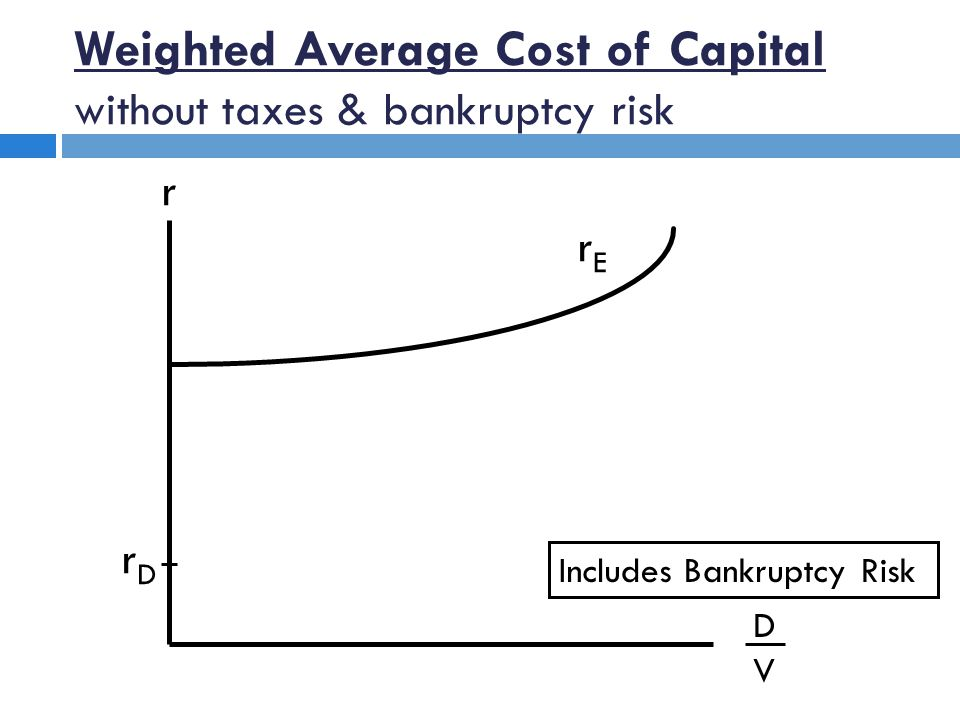 DVDV rDrD rErE Includes Bankruptcy Risk Weighted Average Cost of Capital without taxes & bankruptcy risk r