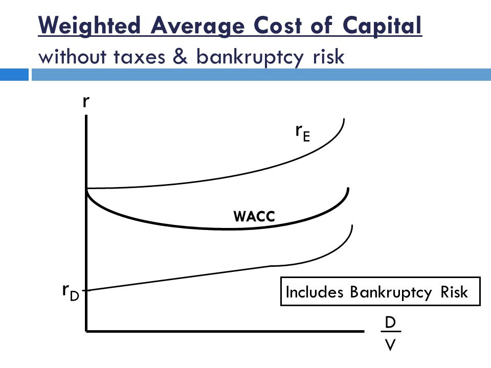 r DVDV rDrD rErE WACC Weighted Average Cost of Capital without taxes & bankruptcy risk Includes Bankruptcy Risk