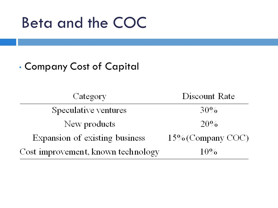 Company Cost of Capital Beta and the COC
