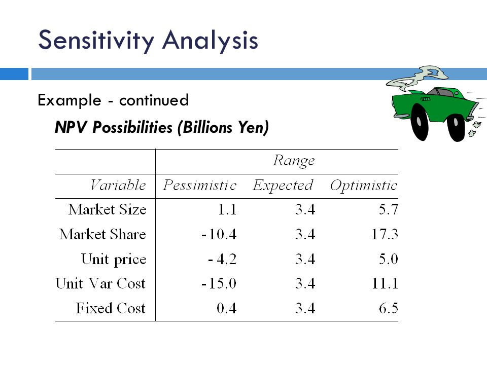 Sensitivity Analysis Example - continued NPV Possibilities (Billions Yen)