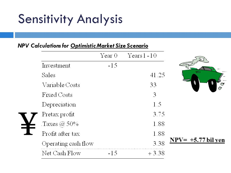 Sensitivity Analysis NPV Calculations for Optimistic Market Size Scenario NPV= +5.77 bil yen