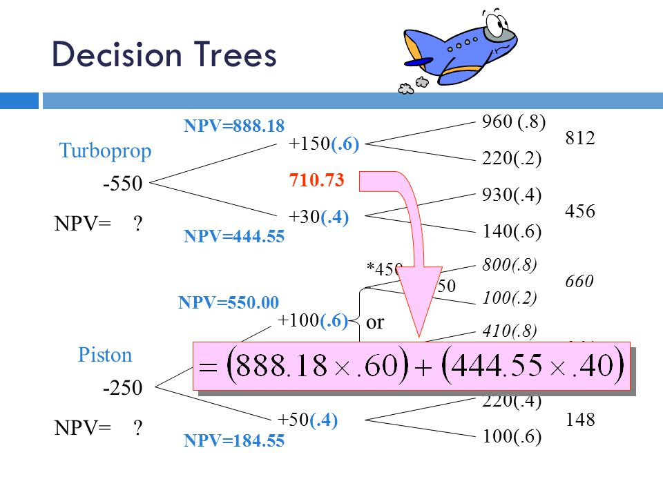 Decision Trees 960 (.8) 220(.2) 930(.4) 140(.6) 800(.8) 100(.2) 410(.8) 180(.2) 220(.4) 100(.6) 812 456 660 364 148 +150(.6) 710.73 +30(.4) +100(.6) 403.82 +50(.4) -150 0 *450 331 or NPV=444.55 NPV=888.18 NPV=550.00 NPV=184.55 -550 NPV= .