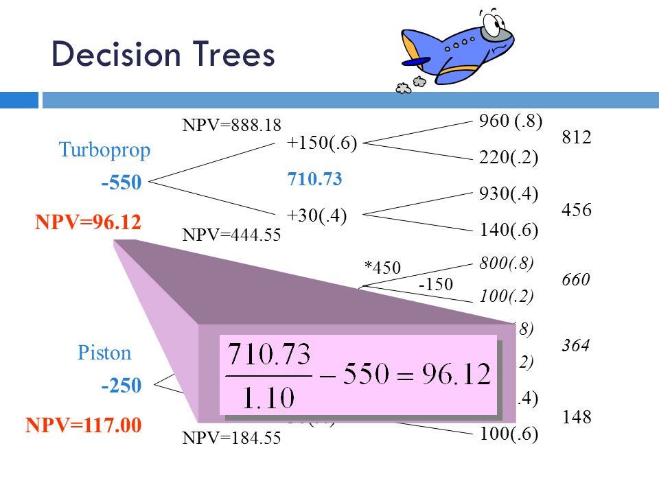 Decision Trees 960 (.8) 220(.2) 930(.4) 140(.6) 800(.8) 100(.2) 410(.8) 180(.2) 220(.4) 100(.6) 812 456 660 364 148 +150(.6) 710.73 +30(.4) +100(.6) 403.82 +50(.4) -550 NPV=96.12 -250 NPV=117.00 -150 0 *450 331 or NPV=444.55 NPV=888.18 NPV=550.00 NPV=184.55 Turboprop Piston
