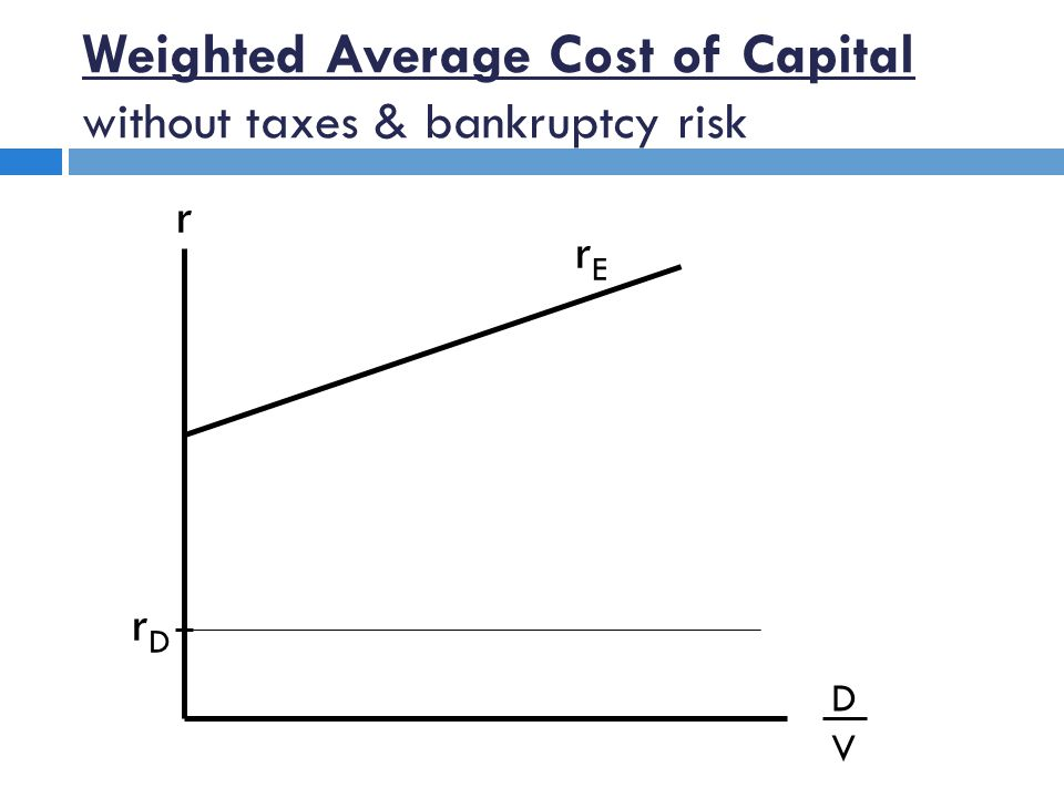 Weighted Average Cost of Capital without taxes & bankruptcy risk r DVDV rDrD rErE