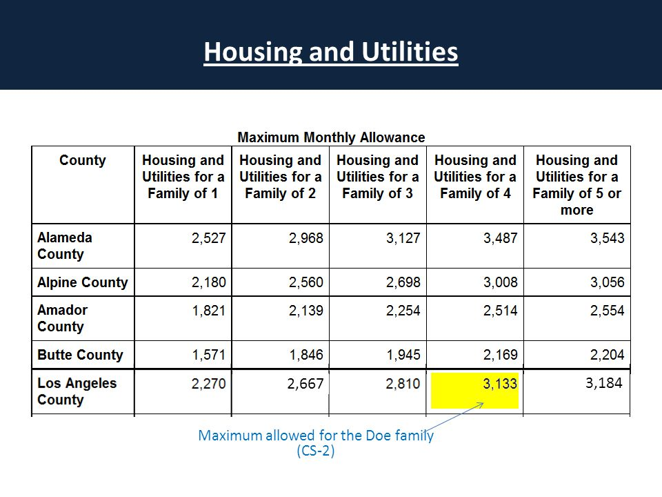 Housing and Utilities Maximum allowed for the Doe family (CS-2) 3,184 2,667