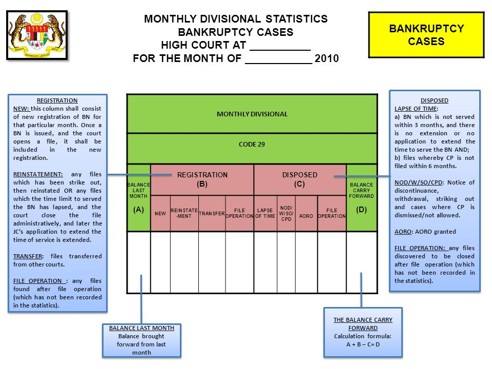MONTHLY DIVISIONAL SIC BALANCE LAST MONTH (A) REGISTRATION (B) DISPOSED (C) BALANCE CARRY FORWARD (D) 567243132678 BANKRUPTCY CASES MONTHLY DIVISIONAL STATISTICS BANKRUPTCY CASES HIGH COURT AT __________ FOR THE MONTH OF ___________ 2010 BALANCE LAST MONTH Balance brought forward from last month [From the (D) column of last month] BALANCE LAST MONTH Balance brought forward from last month [From the (D) column of last month] REGISTRATION The total of registration of SIC for that particular month REGISTRATION The total of registration of SIC for that particular month DISPOSED The total of SIC disposed for that particular month (includes all types of disposal, OIT, application dismissed, withdrawal, strike out, etc.) DISPOSED The total of SIC disposed for that particular month (includes all types of disposal, OIT, application dismissed, withdrawal, strike out, etc.) THE BALANCE BROUGHT FORWARD Calculation formula: A + B – C= D THE BALANCE BROUGHT FORWARD Calculation formula: A + B – C= D
