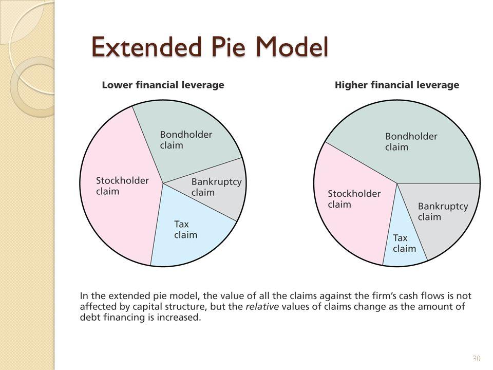 Extended Pie Model Extended Pie Model 30