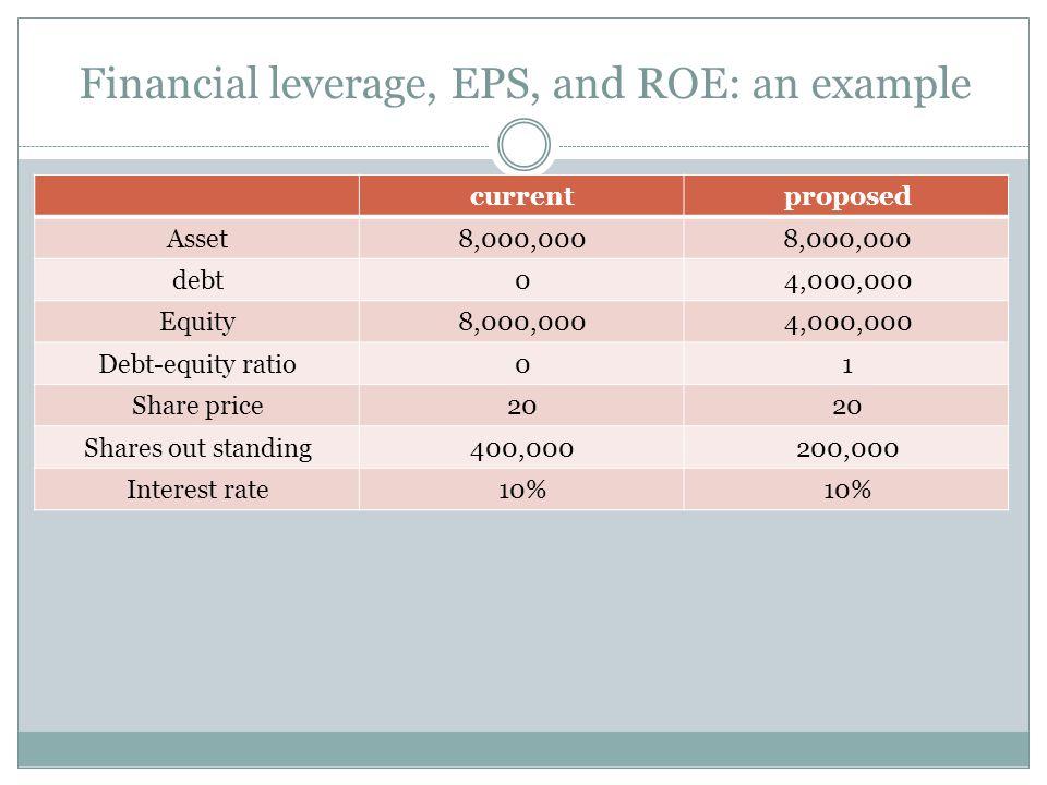 Current capital structure : No Debt expansionexpectedRecession 1,500,0001,000,000500,000EBIT 000Interest 1,500,0001,000,000500,000Net income 18.75%12.5%6.25%ROE 3.752.51.25EPS Proposed capital structure : debt= 4$ million 1,500,0001,000,000500,000EBIT 400,000 Interest 1,100,000600,000100,000Net income 27.5%15%2.5%ROE 5.530.5$EPS Financial leverage, EPS, and ROE: an example