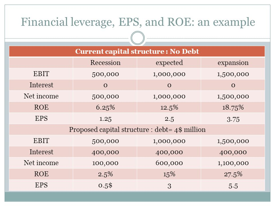 Example  Required return on assets = 16%; cost of debt = 10%; debt=45% What is the cost of equity.