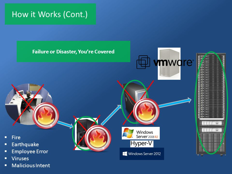 How it Works (Cont.) Failure or Disaster, You're Covered  Fire  Earthquake  Employee Error  Viruses  Malicious Intent