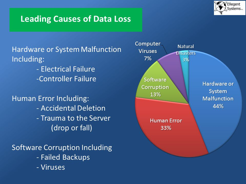 Things You Should Know 93% of companies that lose their data for 10 days or more filed for bankruptcy within one year of the disaster, and 50% filed for bankruptcy immediately.