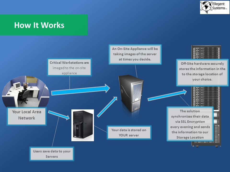 How It Works Your Local Area Network The solution synchronizes their data via SSL Encryption every evening and sends the information to our Storage Location Off-Site hardware securely stores the information in the to the storage location of your choice.