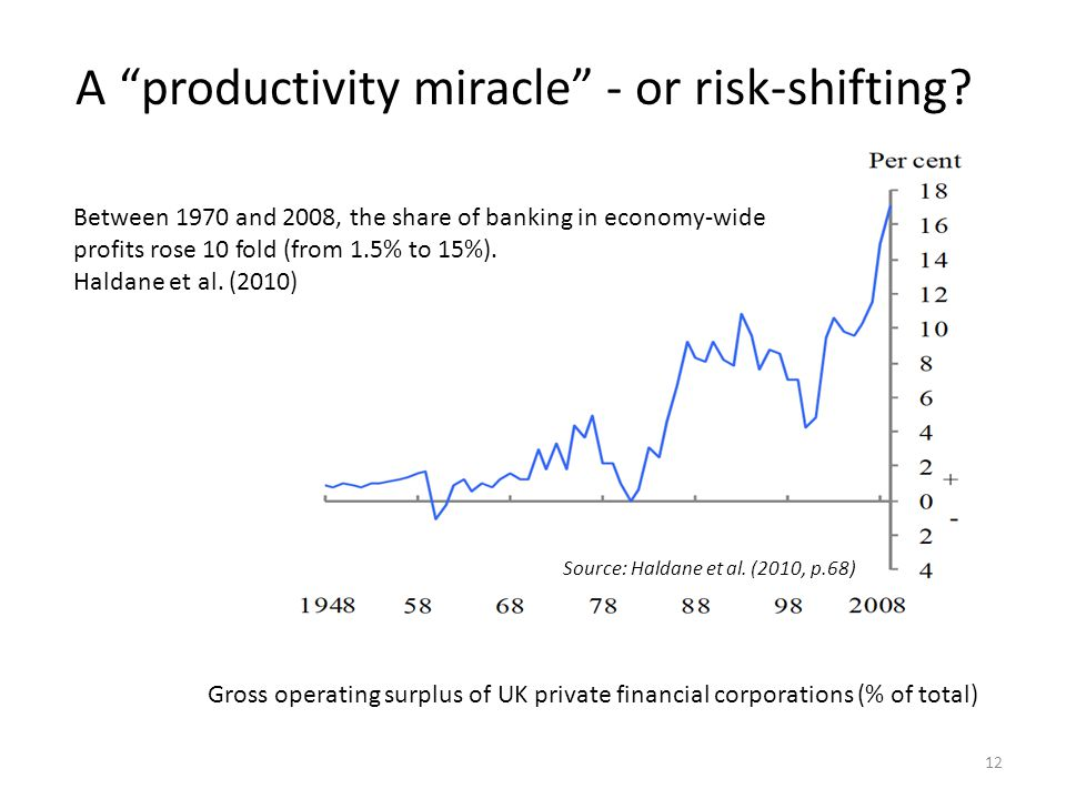 "A ""productivity miracle"" - or risk-shifting? 12 Source: Haldane et al. (2010, p.68) Gross operating surplus of UK private financial corporations (% of"