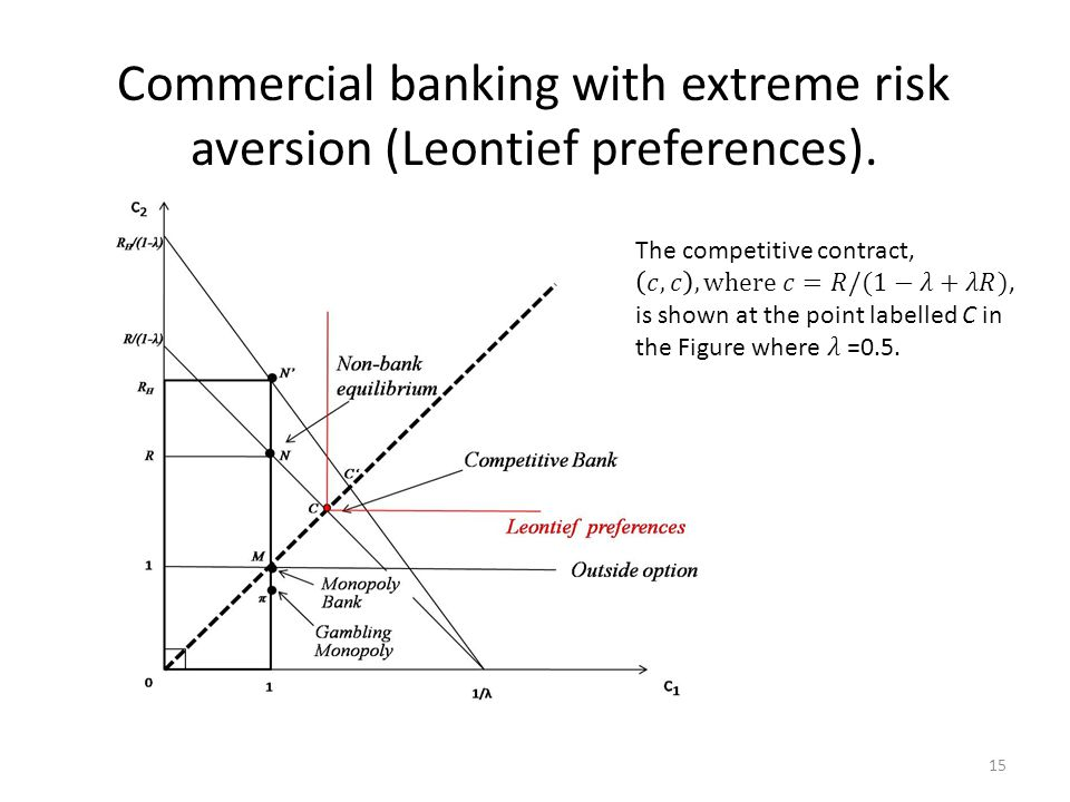 Commercial banking with extreme risk aversion (Leontief preferences). 15