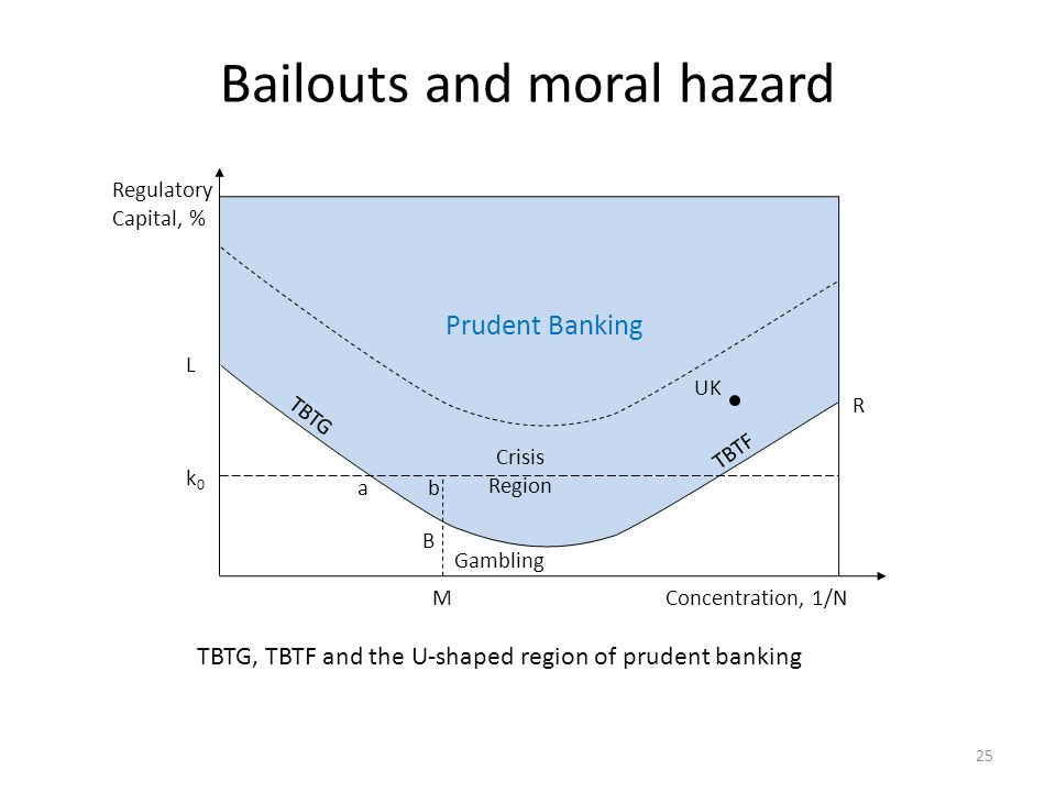 Bailouts and moral hazard 25 B Regulatory Capital, % Concentration, 1/N L UK Gambling k0k0 M Crisis Region ab R Prudent Banking TBTG TBTF TBTG, TBTF a