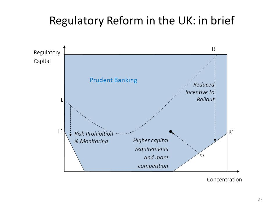 Regulatory Reform in the UK: in brief 27 L L′ Regulatory Capital Prudent Banking Concentration R′ Higher capital requirements and more competition Red