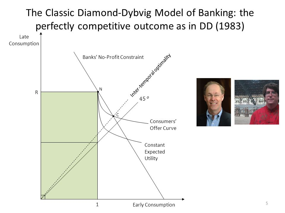 The Classic Diamond-Dybvig Model of Banking: the perfectly competitive outcome as in DD (1983) 5 N C Early Consumption Consumers' Offer Curve Late Consumption R 1 Constant Expected Utility Banks' No-Profit Constraint Inter-temporal optimality