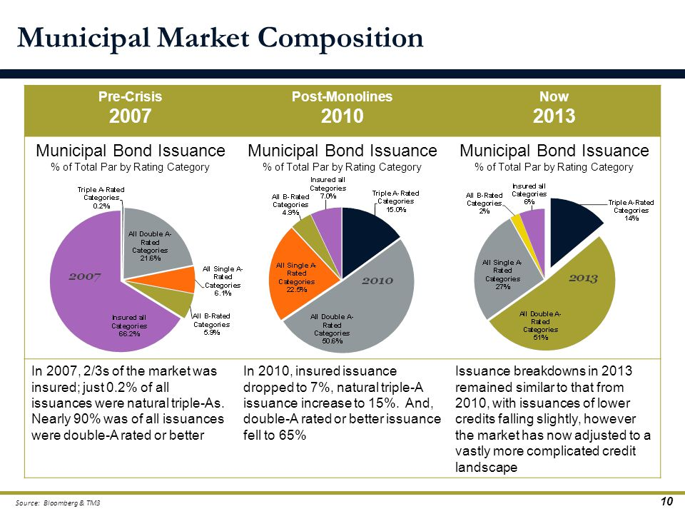 Municipal Market Composition Pre-Crisis 2007 Post-Monolines 2010 Now 2013 Municipal Bond Issuance % of Total Par by Rating Category Municipal Bond Iss