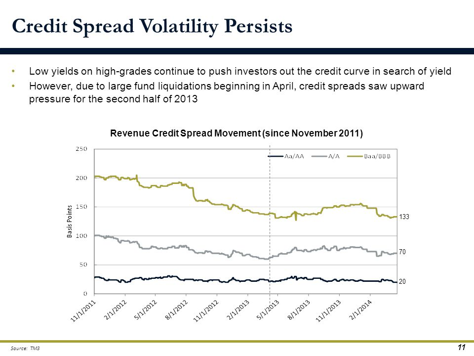Low yields on high-grades continue to push investors out the credit curve in search of yield However, due to large fund liquidations beginning in Apri