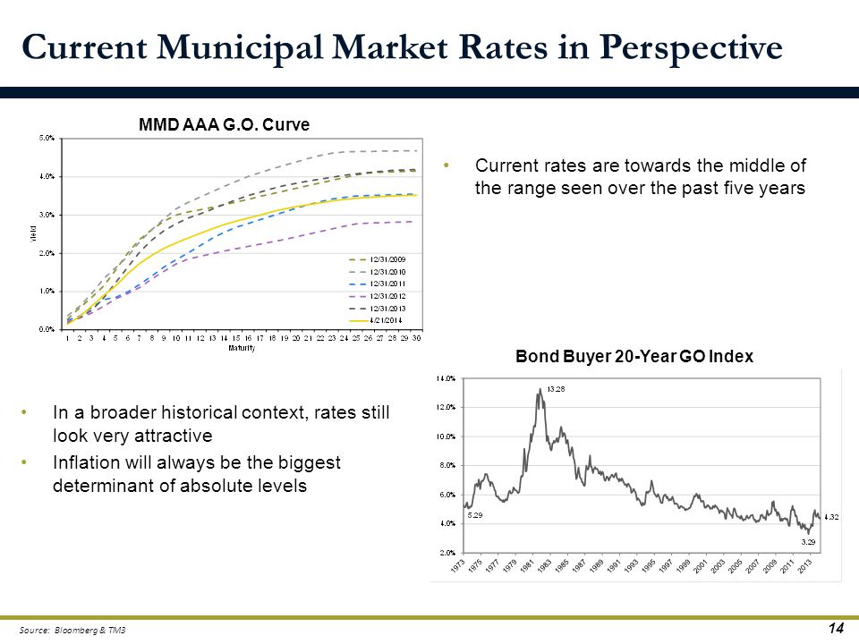 14 Current Municipal Market Rates in Perspective In a broader historical context, rates still look very attractive Inflation will always be the bigges