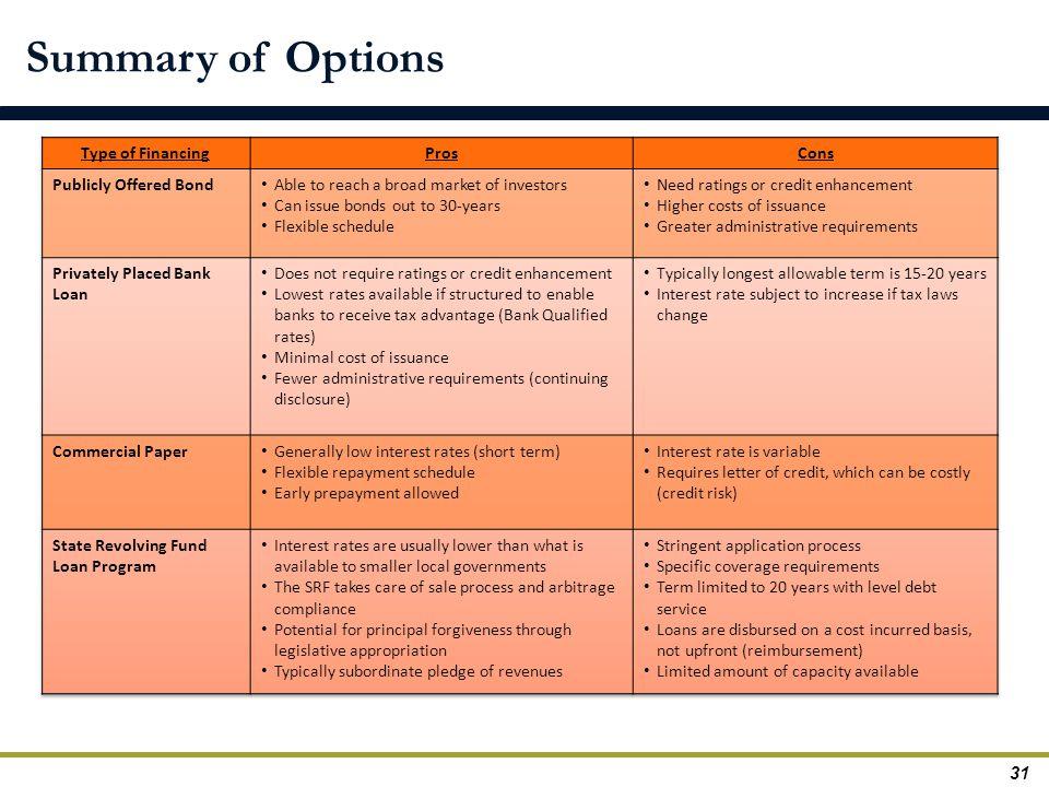 Summary of Options 31