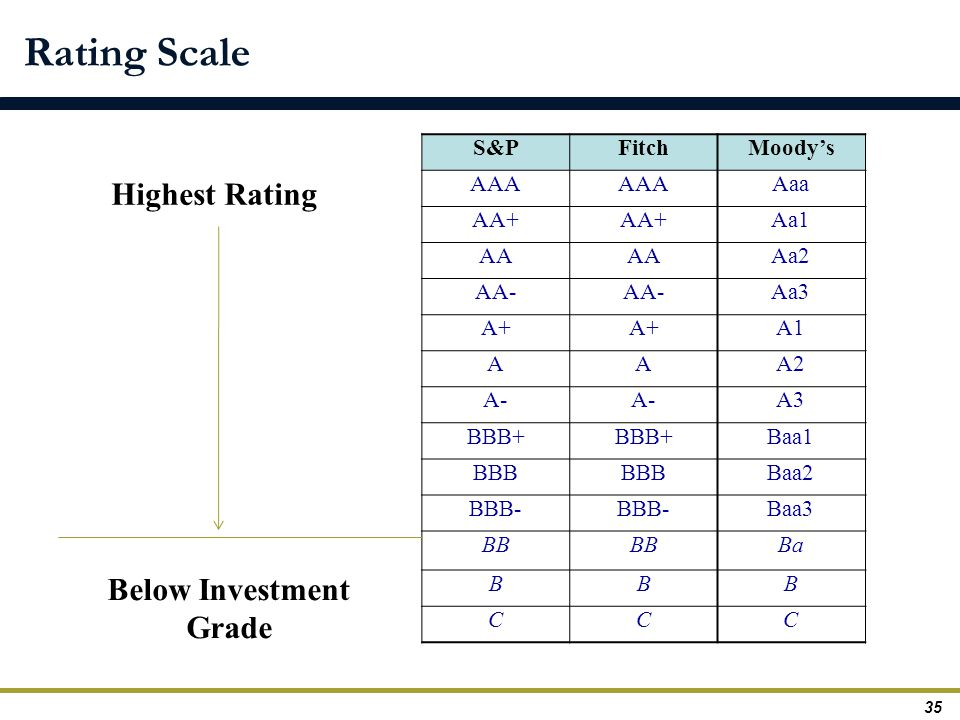 S&PFitchMoody's AAA Aaa AA+ Aa1 AA Aa2 AA- Aa3 A+ A1 AAA2 A- A3 BBB+ Baa1 BBB Baa2 BBB- Baa3 BB Ba BBB CCC Highest Rating Below Investment Grade 35 Rating Scale