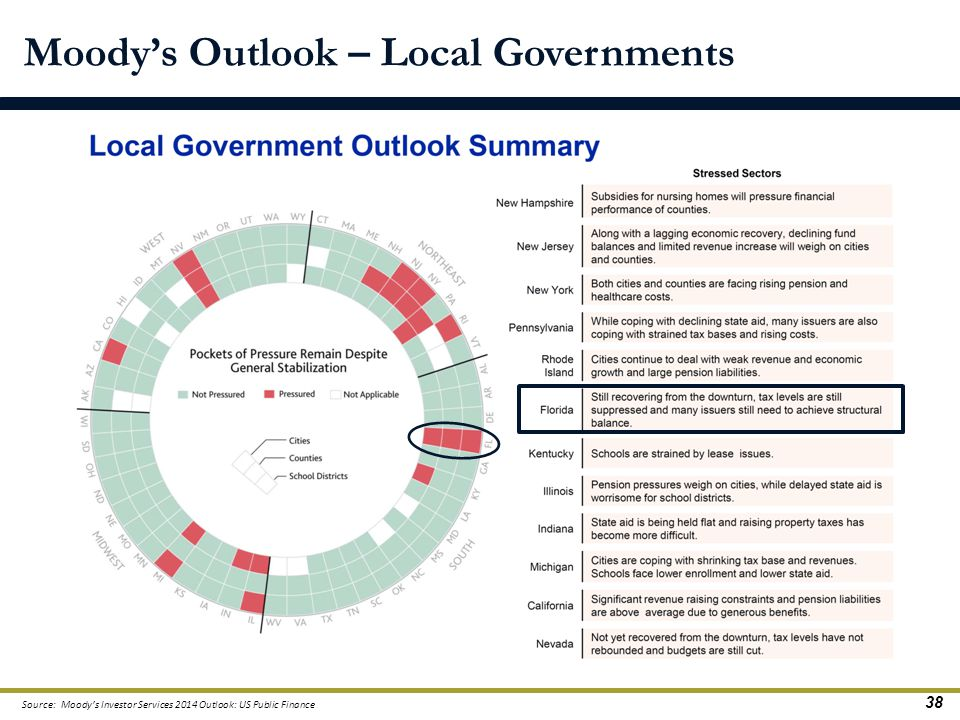 Moody's Outlook – Local Governments Source: Moody's Investor Services 2014 Outlook: US Public Finance 38