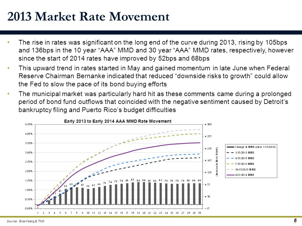 "The rise in rates was significant on the long end of the curve during 2013, rising by 105bps and 136bps in the 10 year ""AAA"" MMD and 30 year ""AAA"" MMD"