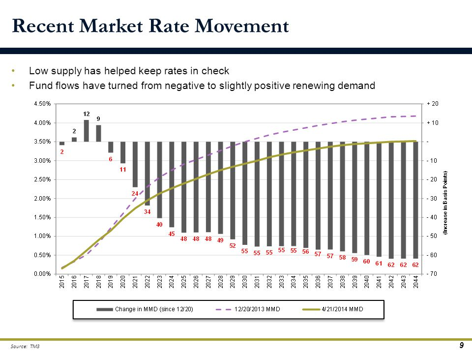 Low supply has helped keep rates in check Fund flows have turned from negative to slightly positive renewing demand Recent Market Rate Movement Source