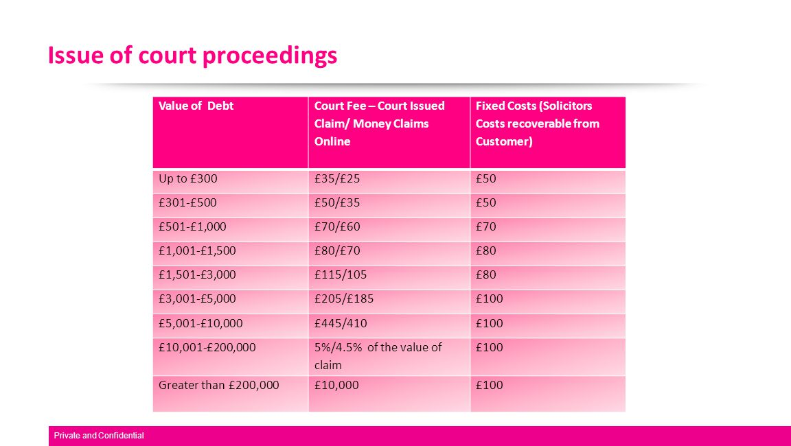 Issue of court proceedings Value of Debt Court Fee – Court Issued Claim/ Money Claims Online Fixed Costs (Solicitors Costs recoverable from Customer) Up to £300£35/£25£50 £301-£500£50/£35£50 £501-£1,000£70/£60£70 £1,001-£1,500£80/£70£80 £1,501-£3,000£115/105£80 £3,001-£5,000£205/£185£100 £5,001-£10,000£445/410£100 £10,001-£200,000 5%/4.5% of the value of claim £100 Greater than £200,000£10,000£100 Private and Confidential