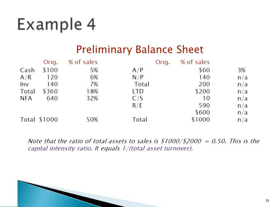 19 Preliminary Balance Sheet Orig.% of salesOrig.% of sales Cash$1005%A/P$603% A/R1206%N/P140n/a Inv1407% Total200n/a Total$36018%LTD$200n/a NFA64032%