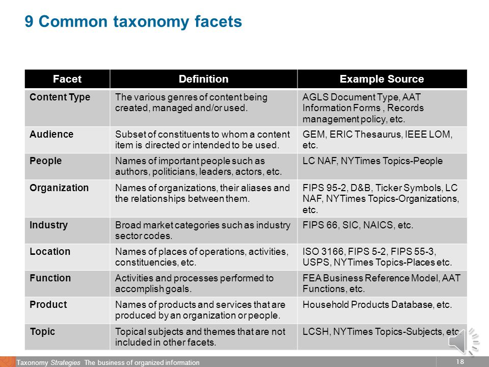 17 Taxonomy Strategies The business of organized information Market analysis: The best thing about standards is there are so many to choose from  Industry standards/leaders  User surveys  Card sorting  Task based usability.