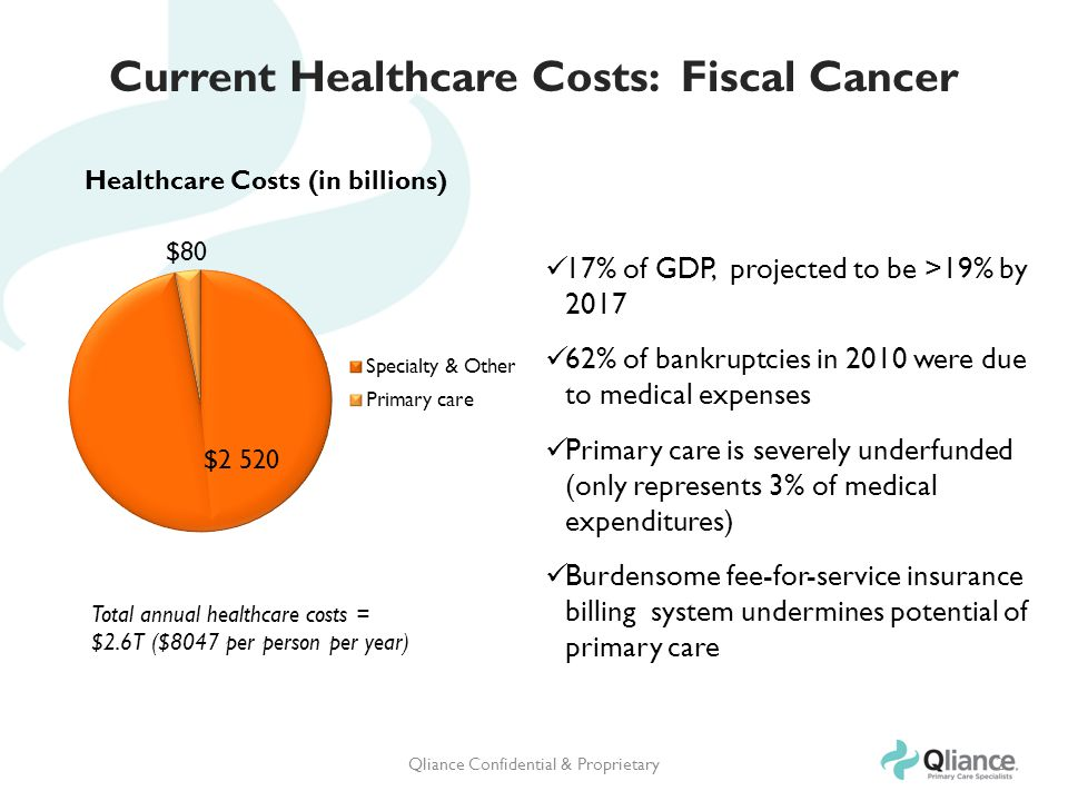 Current Healthcare Costs: Fiscal Cancer Qliance Confidential & Proprietary2 17% of GDP, projected to be >19% by 2017 62% of bankruptcies in 2010 were due to medical expenses Primary care is severely underfunded (only represents 3% of medical expenditures) Burdensome fee-for-service insurance billing system undermines potential of primary care Total annual healthcare costs = $2.6T ($8047 per person per year)